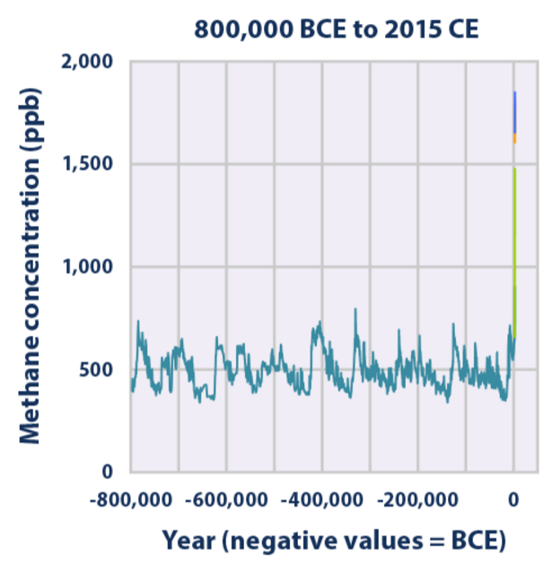 https://upload.wikimedia.org/wikipedia/commons/d/dd/Atmospheric_Concentrations_of_Methane_Over_Time.png