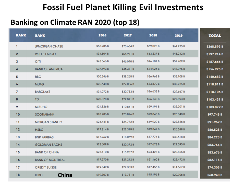 From Banking on Climate Change: Fossil Fuel Finance Report 2020