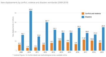 """A graph showing that disasters cause far more displacements than conflict, from the IDMC report, """"GRID 2020: Global Report on Internal Displacement"""". The especially large spike in 2010 is primarily due to extreme flooding in China and Pakistan during that year, which displaced 26 million in those two countries, alone."""