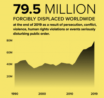 """Graph showing the recently rising number of displaced persons from all causes worldwide, from the UNHCR report, """"Global Trends: Forced Displacement 2019""""."""