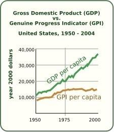 GDP vs. GPI in US